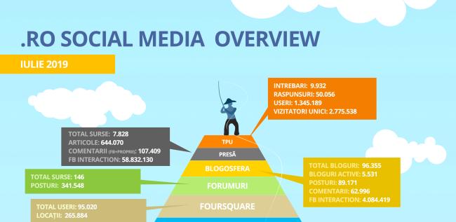 Social Media în România – octombrie 2019